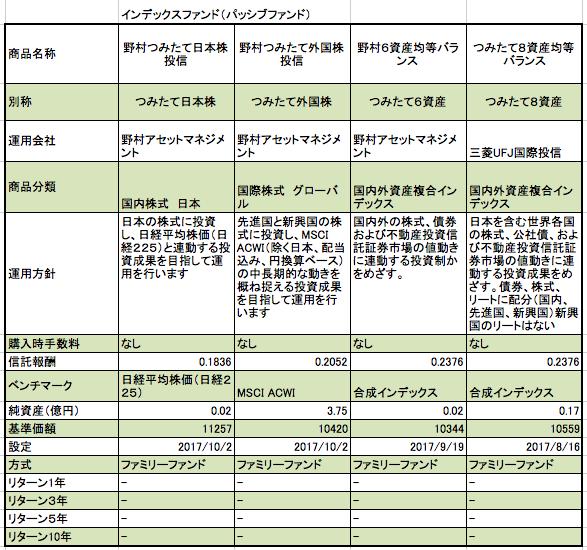 野村証券のつみたてNISA インデックスファンド 4種類、国内株式、外国株式、混合バランス型