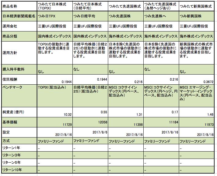 横浜銀行のつみたてNISA インデックスファンド 株式型の特徴とまとめ