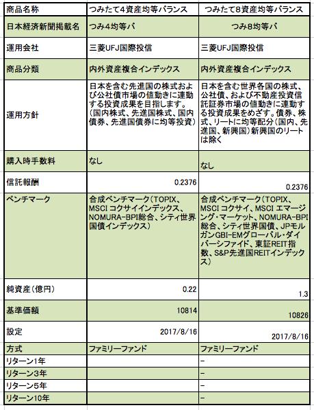 横浜銀行のつみたてNISAのインデックスファンド バランス型の特徴とまとめ
