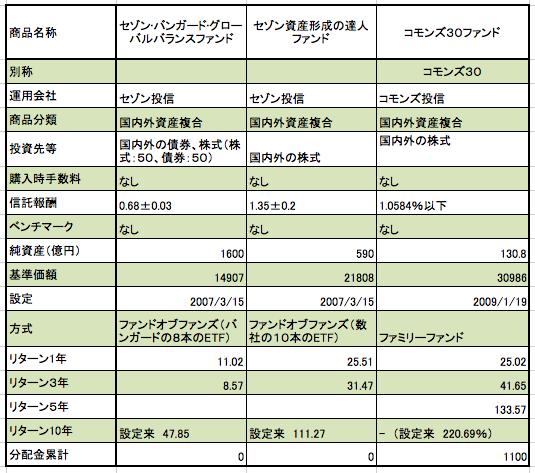 横浜銀行のつみたてNISA採用のアクティブファンドの紹介、まとめ