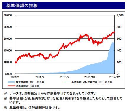 SMT世界経済インデックスファンドの基準価額の推移