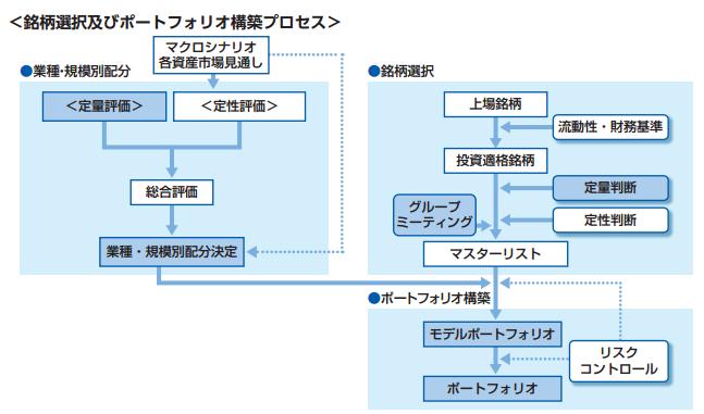 銘柄選択およびポートフォリオ構築プロセスの説明解説図