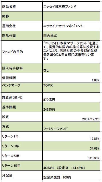 ニッセイ日本株ファンドの商品概要 基準価額、純資産、リターンなど