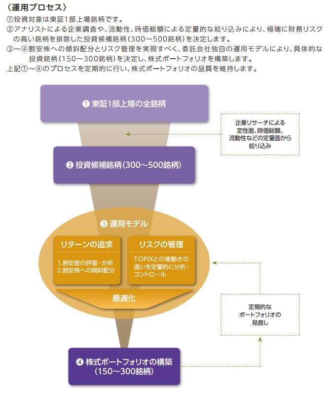 ニッセイ日本株ファンドの運用プロセス