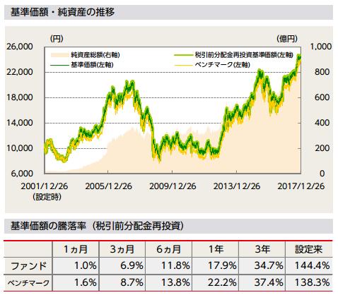 ニッセイ日本株ファンドの基準価額の推移