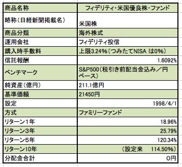 フィデリティ・米国優良株ファンドの商品概要 基準価額、純資産合計、リターン、信託報酬などの一覧表