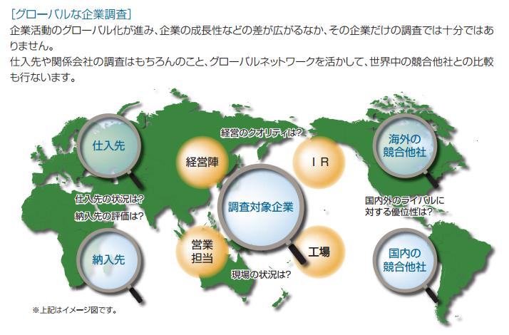 フィデリティ・米国優良株ファンドのグローバルな企業分析の説明地図と詳細説明