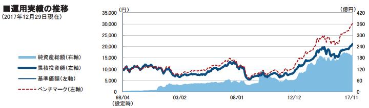 フデリティ・米国優良株ファンドの運用実績推移のグラフ(ベンチマークとの比較)(純資産額と基準価額)