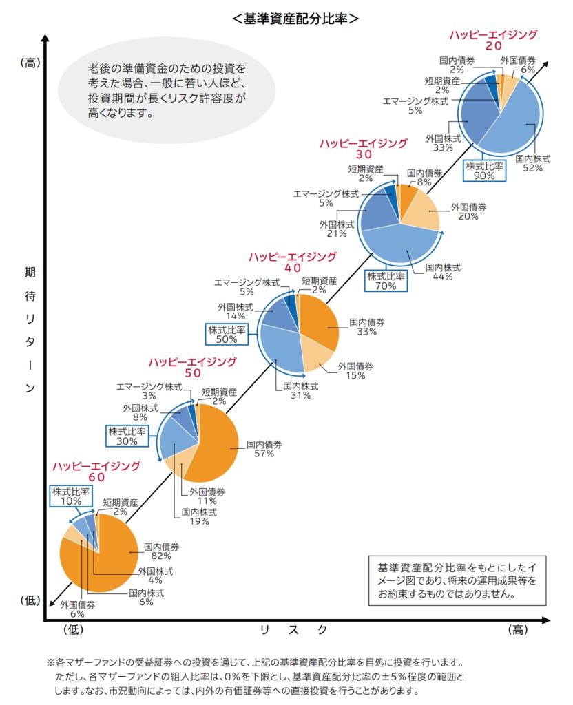 ハッピーエイジングシリーズの名称と資産割合(株式、債券の比率)の比較一覧のまとめグラフ ハッピーエイジング40は、株式の比率が50%