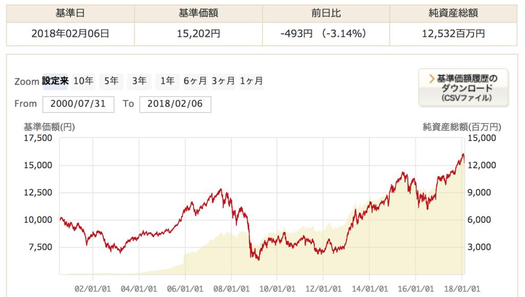 ハッピーエイジング30の運用実績の推移(純資産と基準価額)の推移のグラフ
