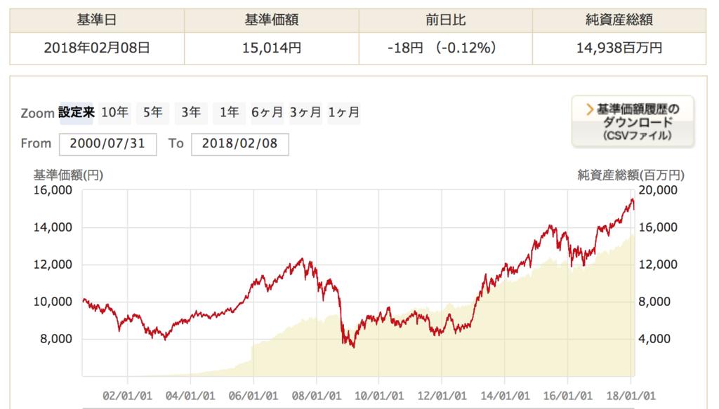 ハッピーエイジング40の純資産額と基準価額の上昇推移のグラフの詳細