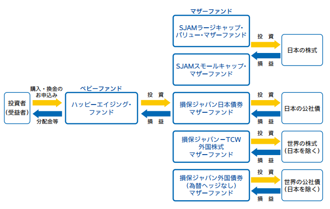 ハッピーエイジングのマザーファンドとベビーファンドとの有機的な関係図
