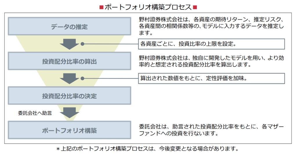のむラップ・ファンドのポートフォリオ構築プロセスのわかりやすい図解
