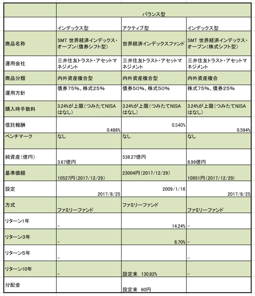 三井住友信託銀行の株式、債券混合のバランスファンドの一覧表、信託報酬、基準価額、年率リターンまとめ