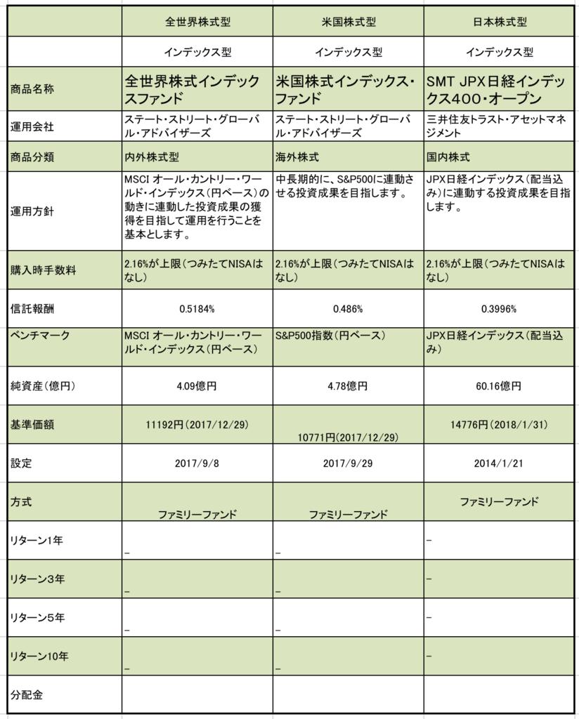 三井住友信託銀行の株式型のファンド一覧。信託報酬、基準価額、年率のリターン等