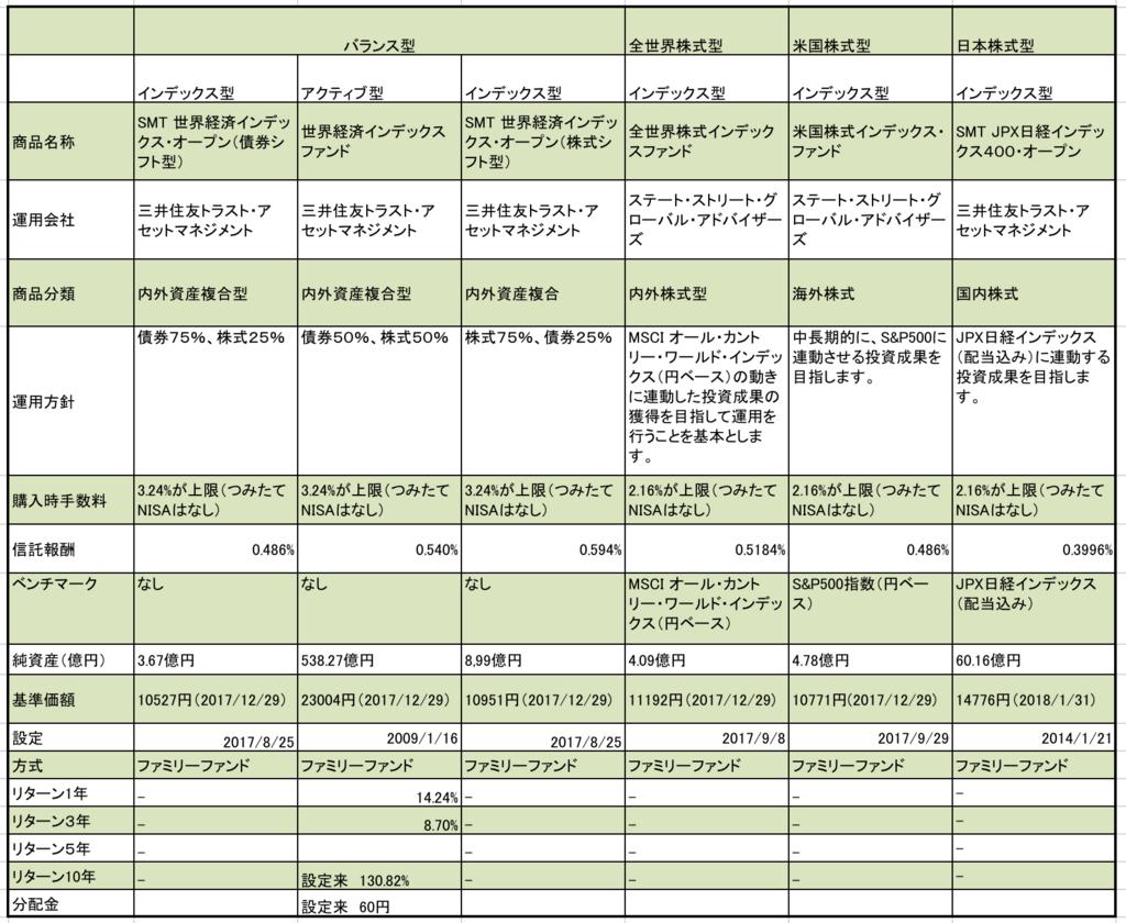 三井住友信託銀行のつみたてNISA対象の全ての投資信託の一覧表総まとめ、信託報酬、基準価額、年ごとのリターン