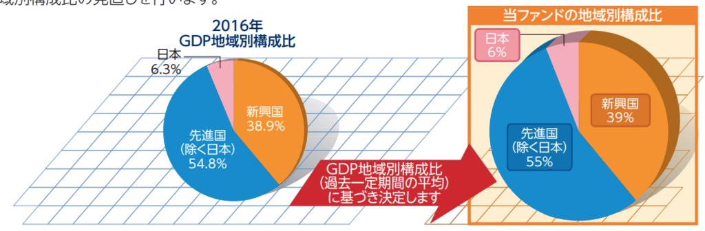 世界経済インデックスファンドの地域別資産構成比の図解