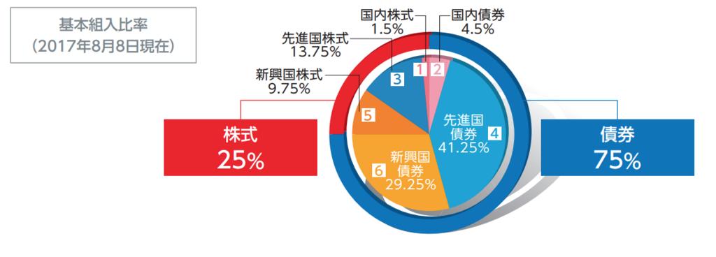 SMT 世界経済インデックスファンド(債券シフト型)の地域別、資産別の投資配分の割合の円グラフ