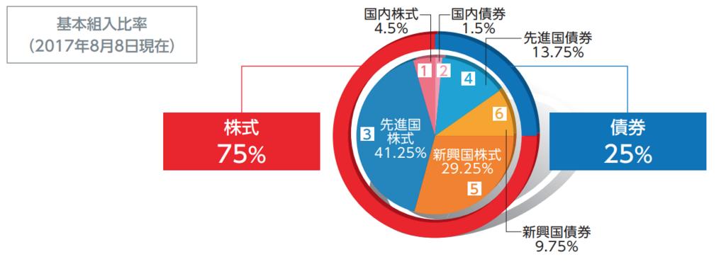 SMT 世界経済インデックスファンド(株式シフト型)の地域別、資産別の投資配分の割合の円グラフ
