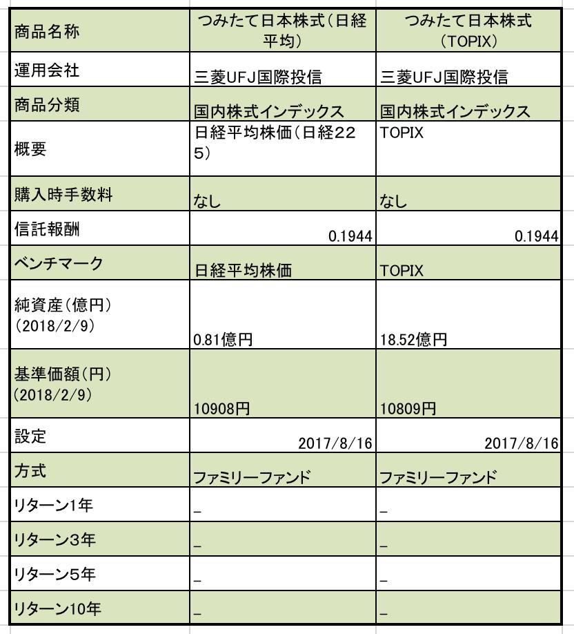 f:id:kusunokiyama:20180212155222p:plain