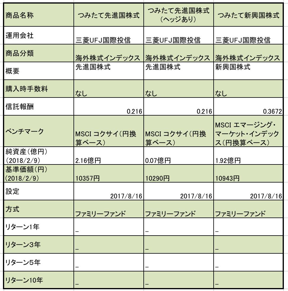 f:id:kusunokiyama:20180212155258p:plain