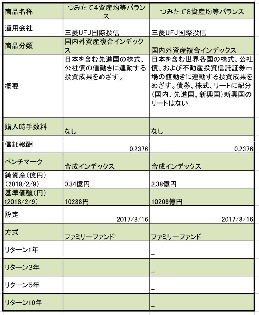 f:id:kusunokiyama:20180212155329p:plain