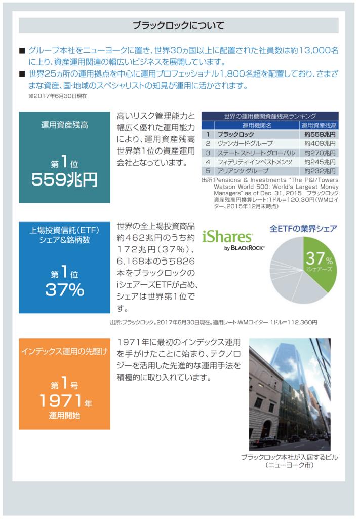 ブラックロック社の説明。運用資産残高:第1位 559兆円、上場投資信託(ETF)シェア&銘柄数 第1位 37%