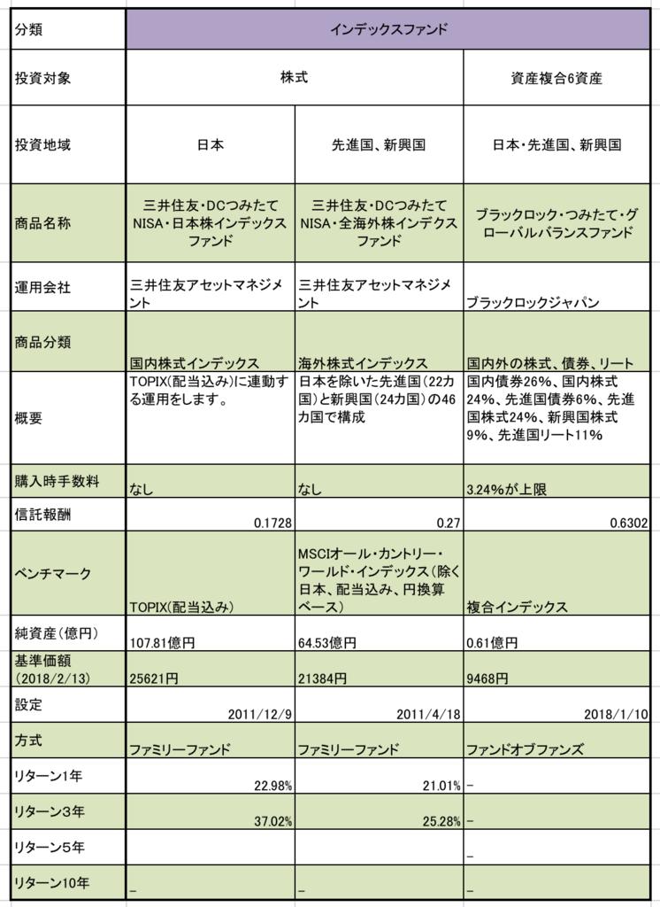 三井住友銀行のつみたてNISAの対象商品ラインナップ。信託報酬、1年リターン、3年リターン、ベンチマークの一覧表まとめ