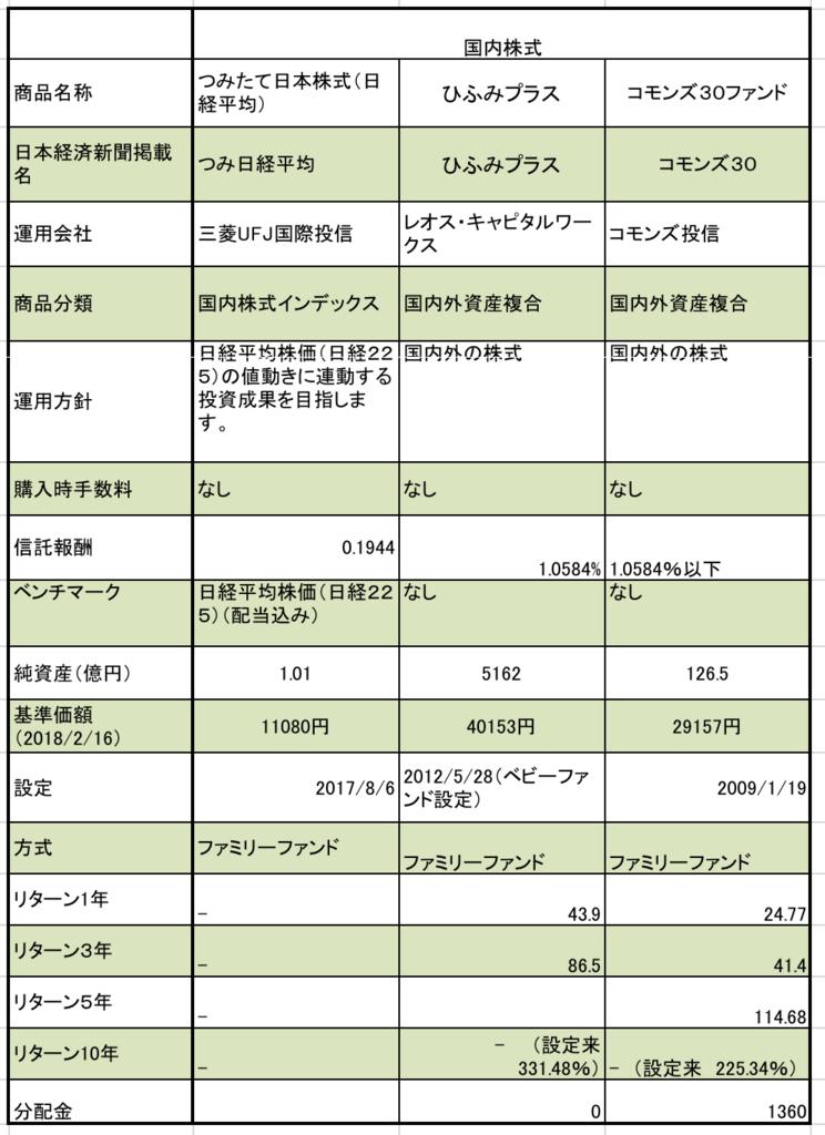 ふくおかフィナンシャルグループの日本国内株式型の信託報酬、純資産額、基準価額の一覧表まとめ