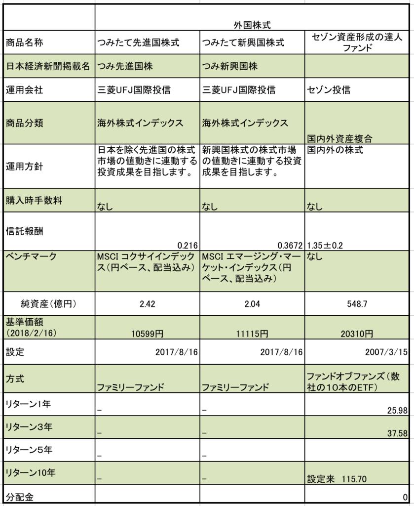 ふくおかフィナンシャルグループの海外株式型の信託報酬、純資産額、基準価額の一覧表まとめ