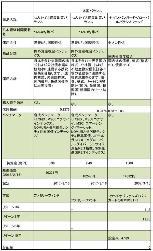 ふくおかフィナンシャルグループの日本、海外、株式、債券、不動産投信のバランス型の信託報酬、純資産額、基準価額の一覧表まとめ