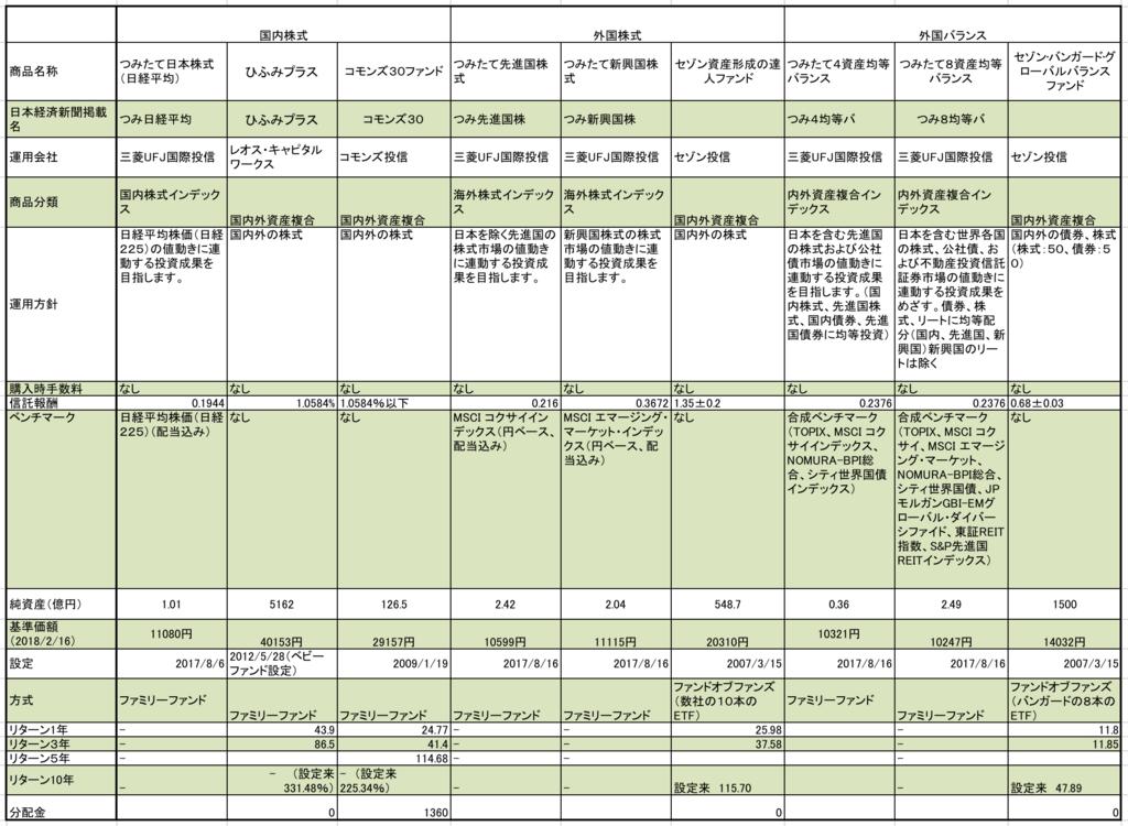 ふくおかフィナンシャルグループのつみたてNISA用の全商品まとめの一覧表