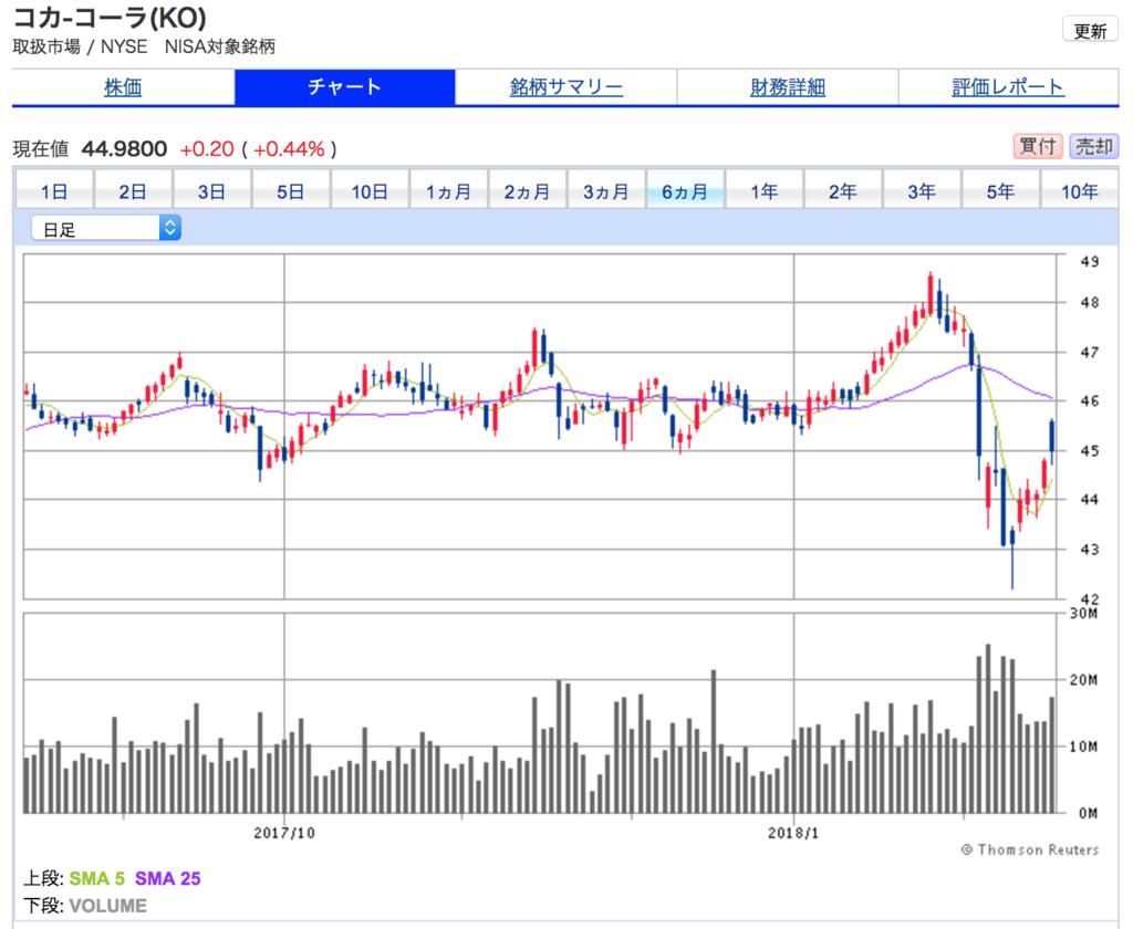 コカコーラの6ヶ月間の株価チャート 株価急落中。