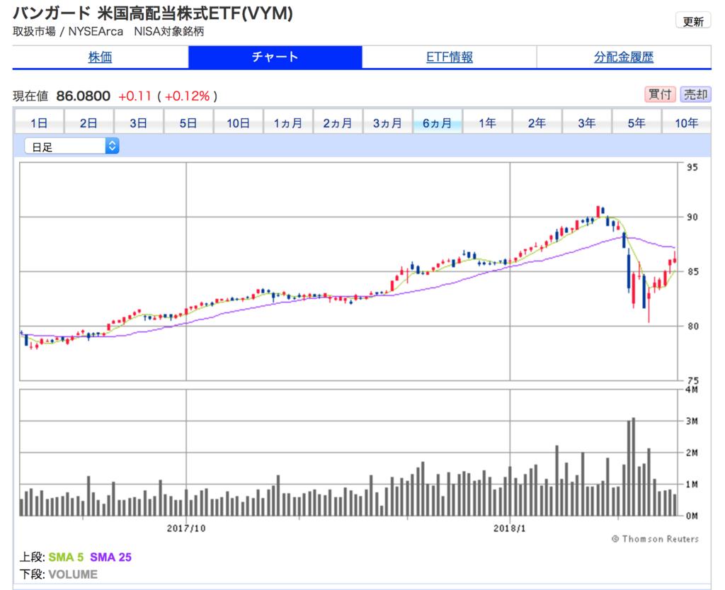 バンガード 米国高配当株式ETF(VYM)の6ヶ月間チャート