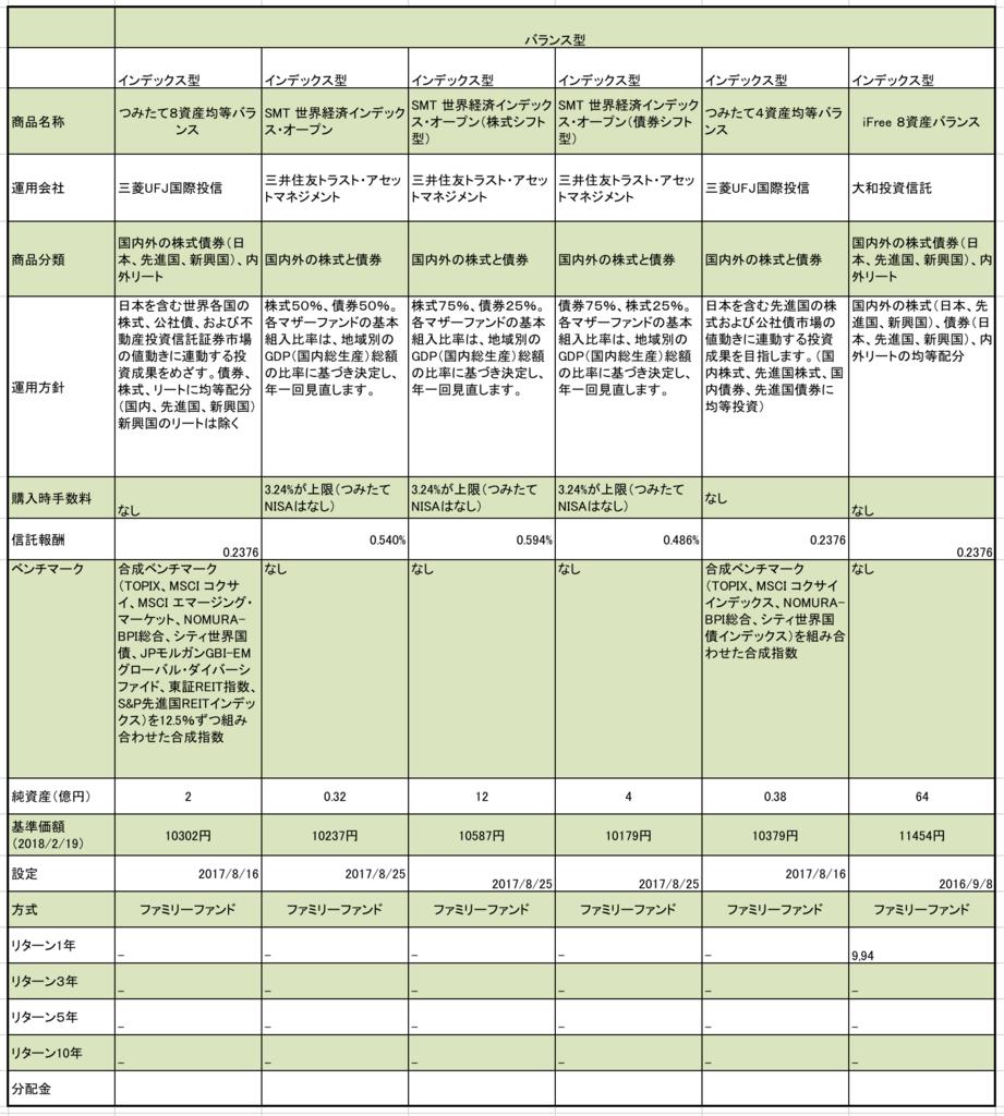 静岡銀行のつみたてNISA対象のバランス型全商品まとめ(信託報酬、純資産、基準価額)