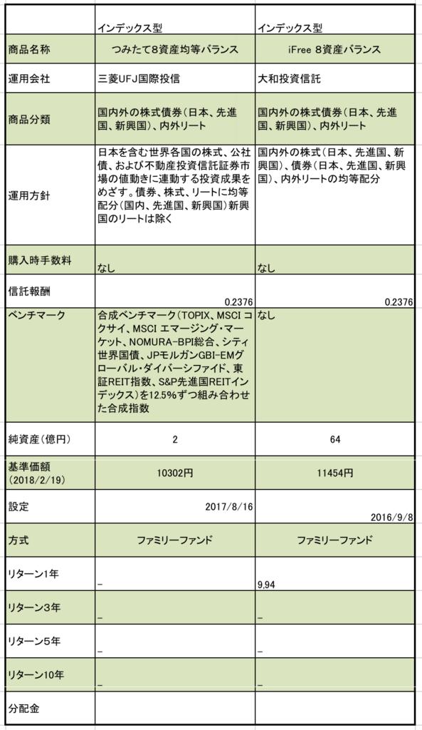 静岡銀行のつみたてNISA対象の8資産型バランスファンドのまとめ(信託報酬、純資産、基準価額)