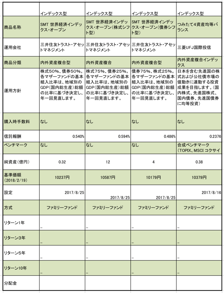 静岡銀行のつみたてNISA対象ファンド 6資産(株式、債券)型まとめ(信託報酬、純資産、基準価額)