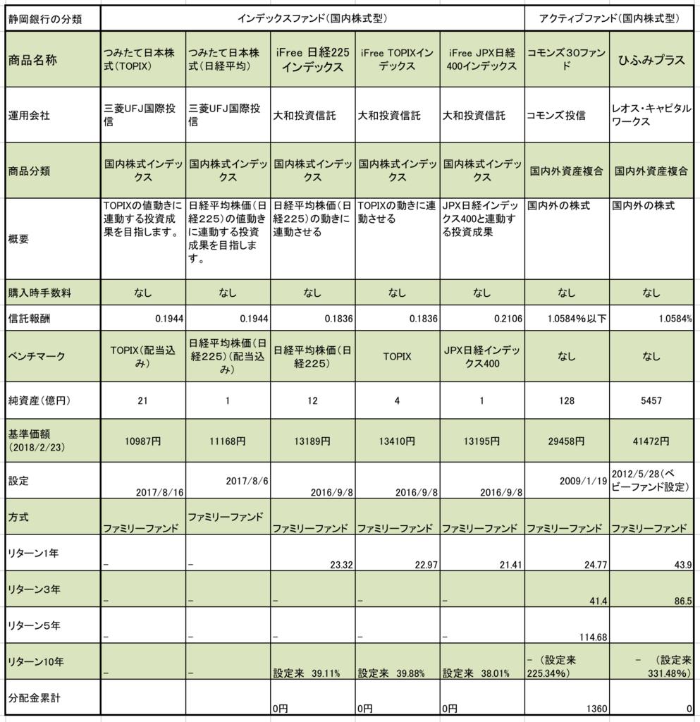 静岡銀行のつみたてNISA対象ファンド 国内株式型の7種類の信託報酬、純資産、基準価額、設定日、1年、3年リターンのまとめ