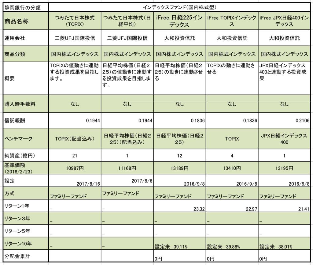 静岡銀行のつみたてNISA対象ファンド 国内株式型インデックスファンドの5種類の信託報酬、純資産、基準価額、設定日、1年、3年リターンのまとめ