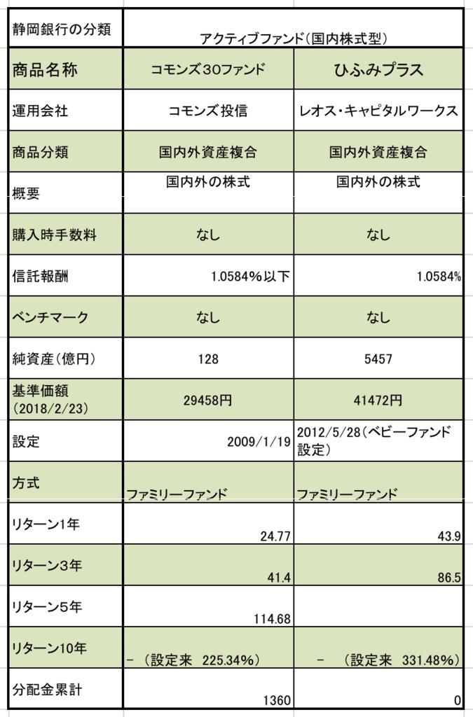 静岡銀行のつみたてNISA対象ファンド 国内株式型アクティブファンド、コモンズ30ファンドとひふみプラスのの信託報酬、純資産、基準価額、設定日、1年、3年リターンのまとめ