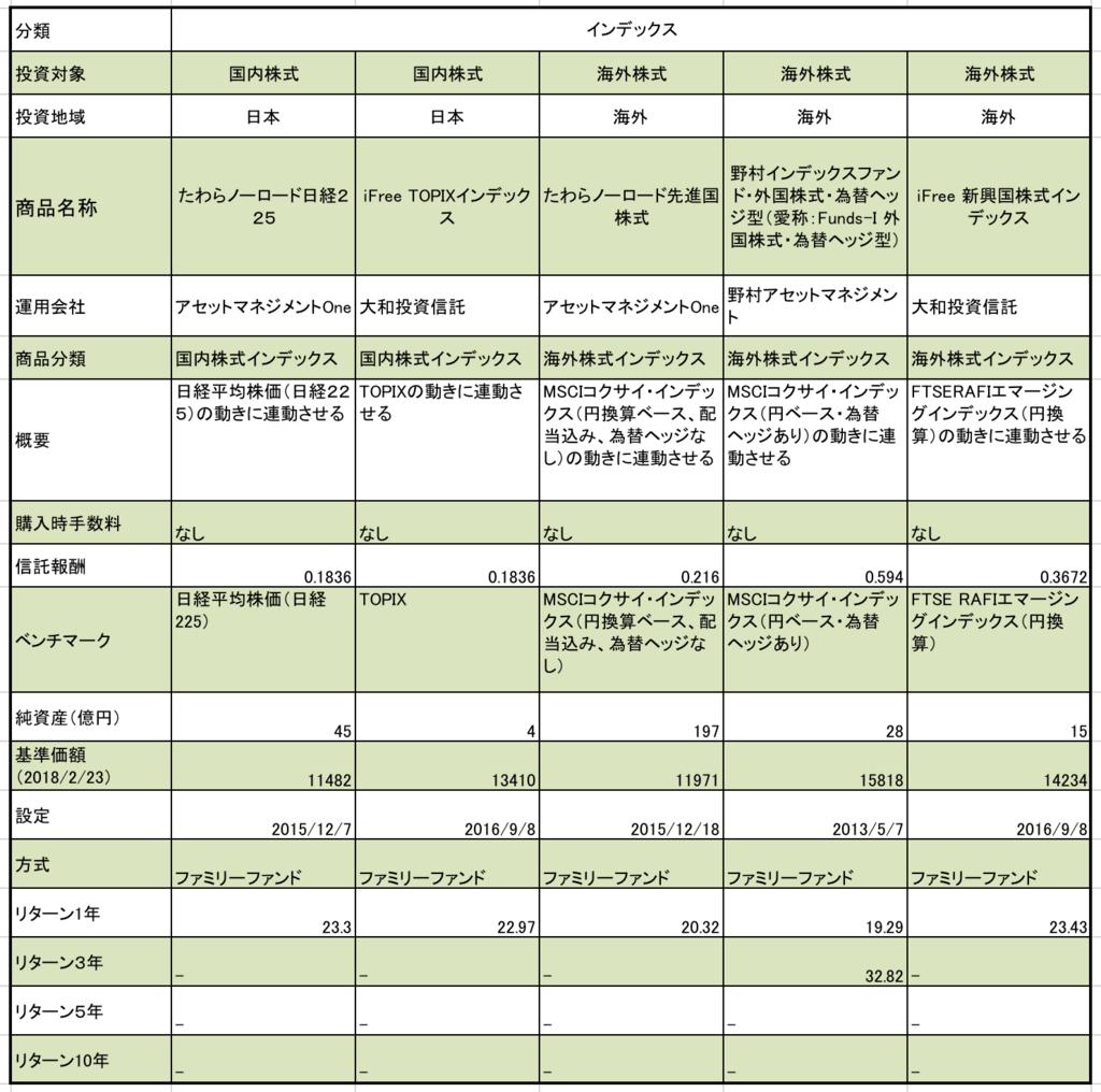 ろうきんのつみたてNISA 株式型の商品まとめ 商品名称、純資産、基準価額、リターンの一覧表