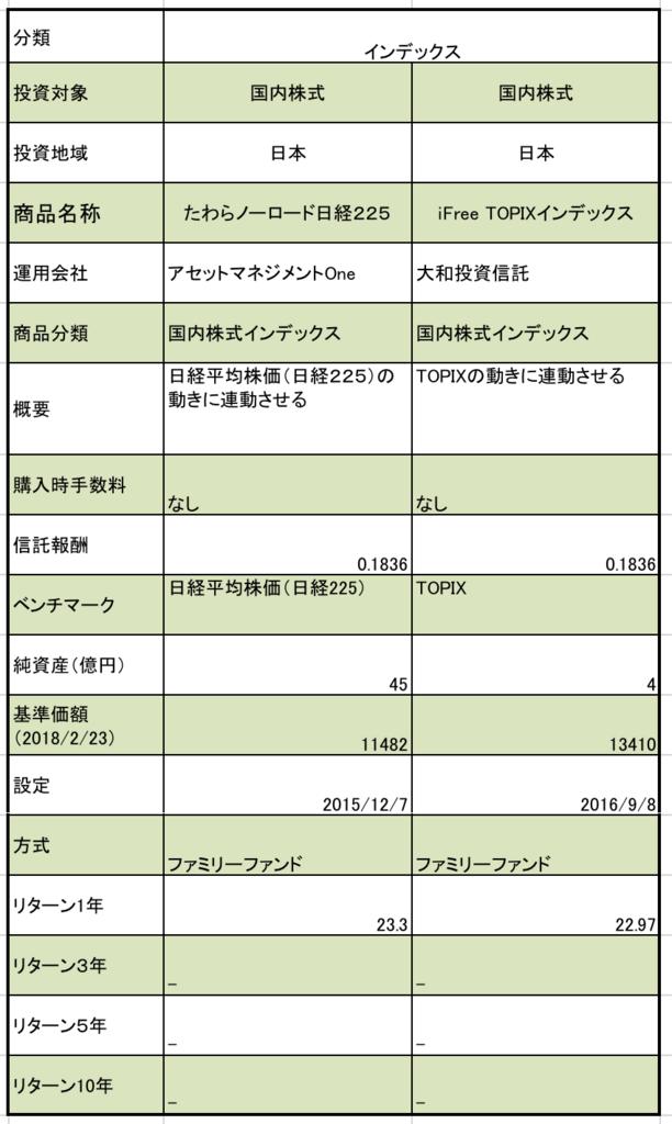ろうきんのつみたてNISA 国内株式型の商品まとめ 商品名称、純資産、基準価額、リターンの一覧表