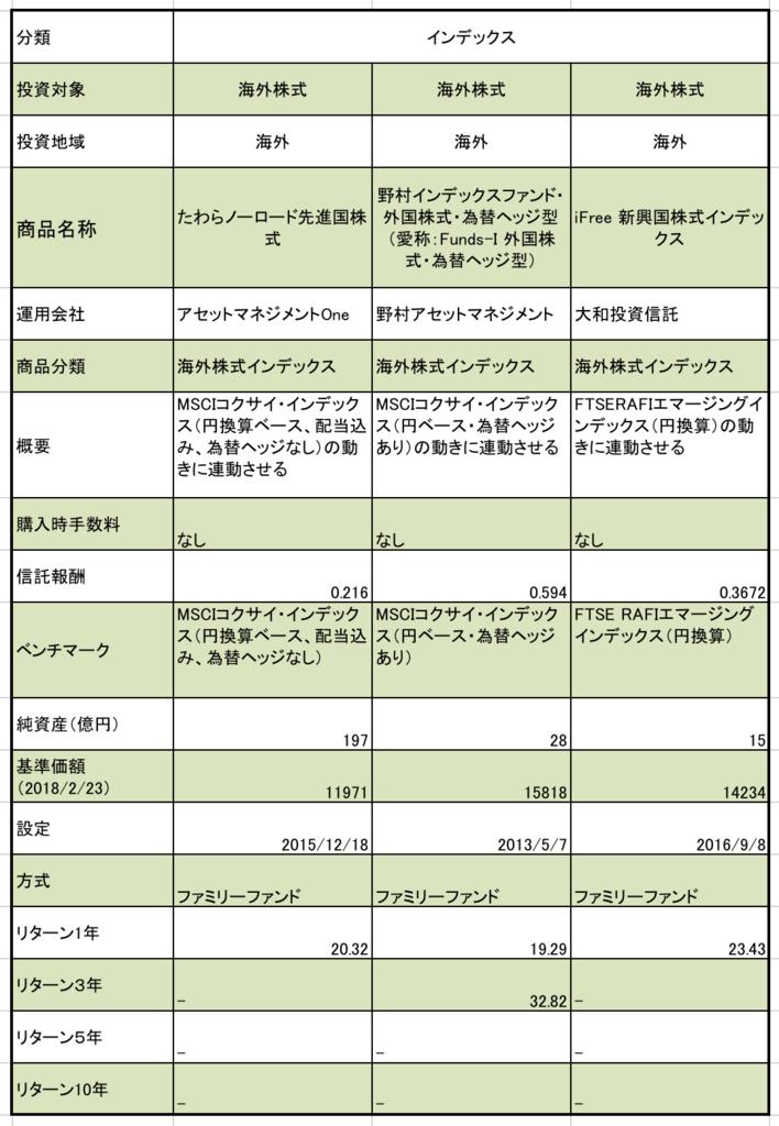 ろうきんのつみたてNISAの海外株式型の商品まとめ 商品名称、純資産、基準価額、リターンの一覧表