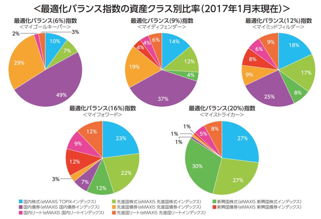 最適化バランス指数の資産クラス別比率。国内、先進国、新興国。債券、株式、不動産投資信託証券の割合の円グラフの詳細