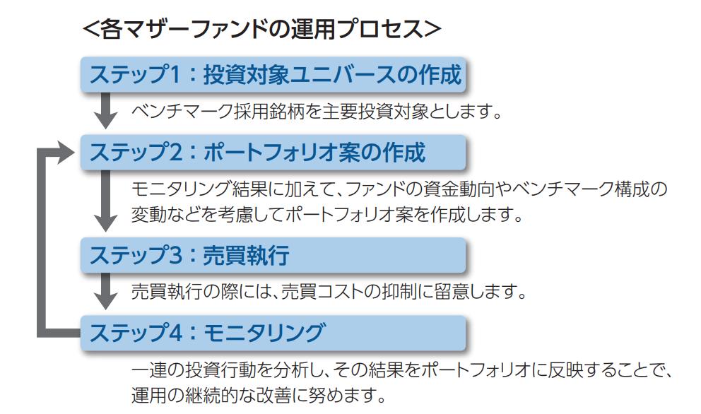 各マザーファンドの運用プロセスの図解