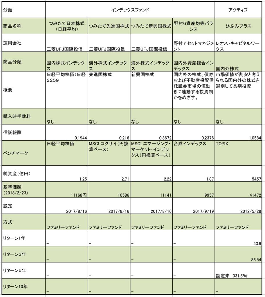 三菱UFJ信託銀行のつみたてNISA対象ファンドのうち、国内外株式型とバランス型の商品の信託報酬、純資産、基準価額をまとめた一覧表
