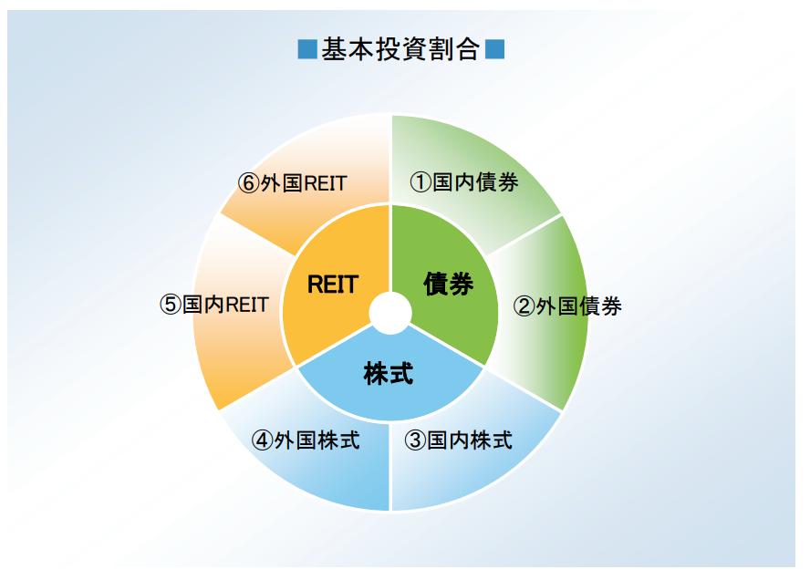 野村6資産均等バランスファンドの、債券、株式、REITへの投資割合 各マザーファンドは、各6分の一ずつ