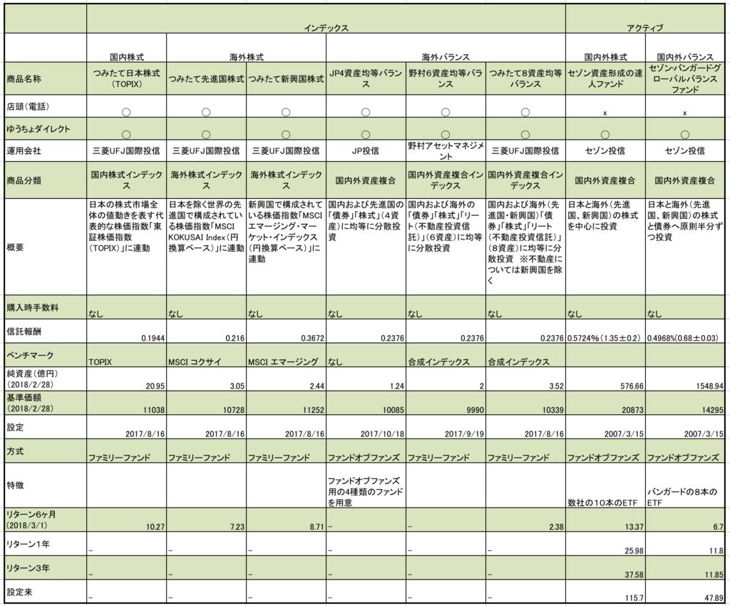 ゆうちょ銀行のつみたてNISAの全商品まとめ。株式型、バランス型。信託報酬、純資産、基準価額など一覧表