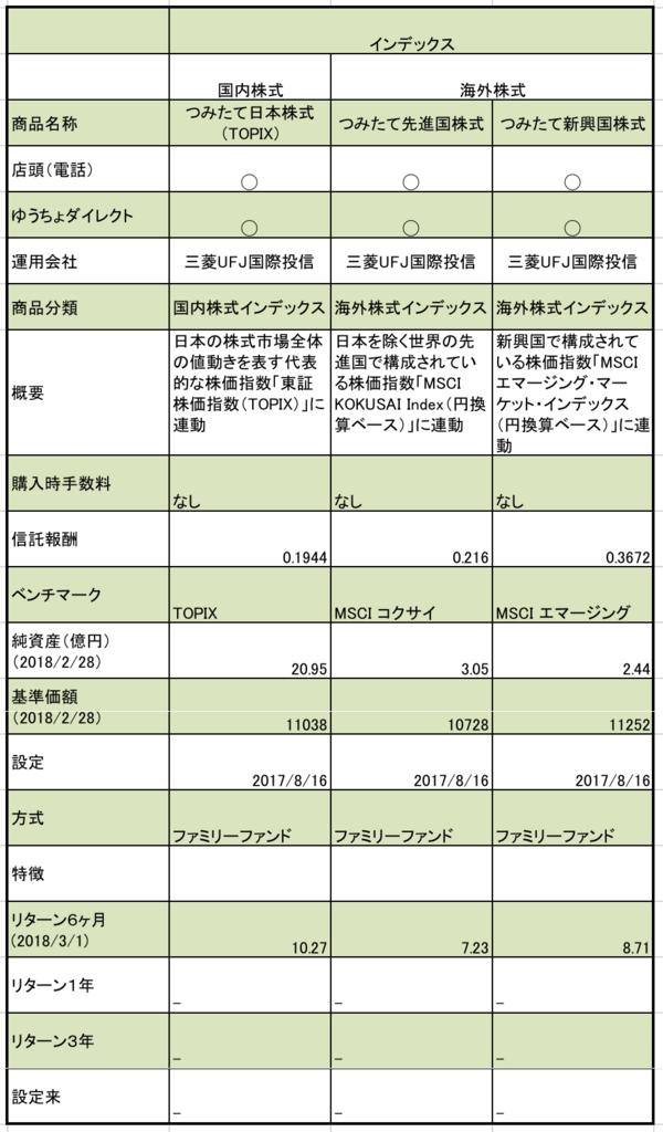ゆうちょ銀行のつみたてNISAの株式型の商品まとめ。信託報酬、純資産、基準価額など一覧表