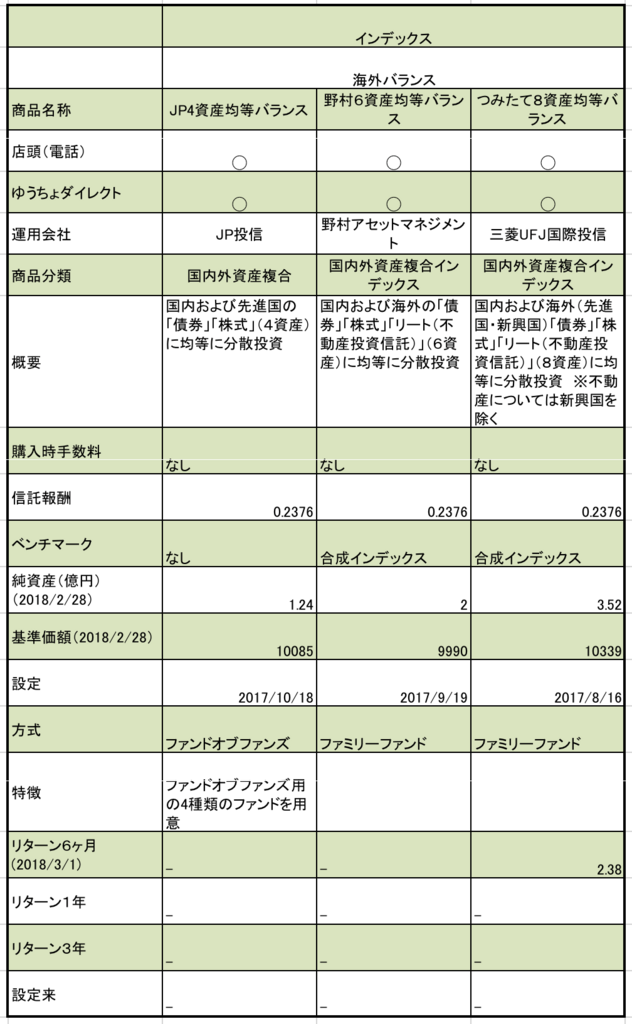 ゆうちょ銀行のつみたてNISAの国際バランス型の商品まとめ、信託報酬、純資産、基準価額などの一覧表